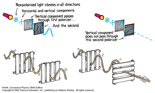 The picket fence model of polarizing light does not work for the most common