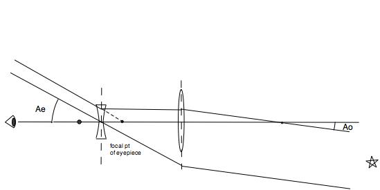 Galileoscope